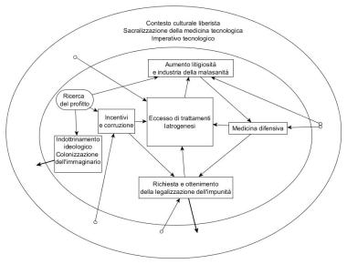DiagrammaMedDif